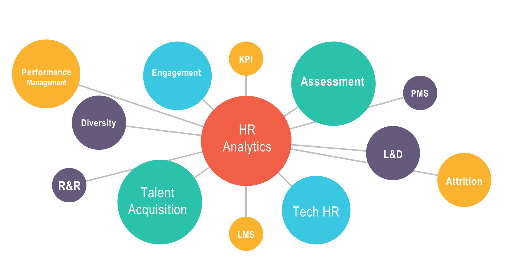 HR Consulting Areas by Vikas Vats